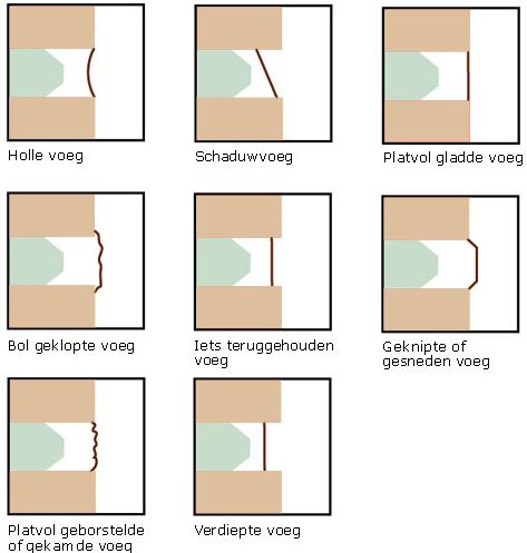 overzicht types voegwerken